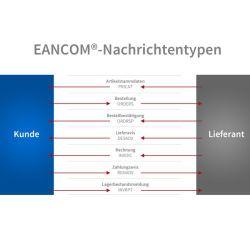 Branchenstandards für den elektronischen Datenaustausch