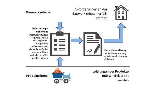 Herstellererklärung und Anforderungsdokumente